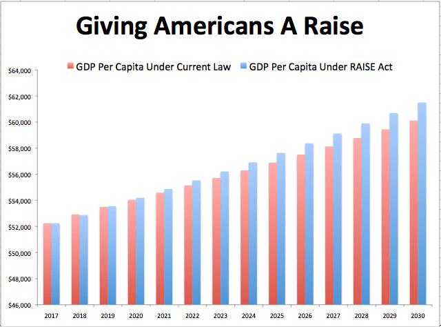 half immigration GDP per capita