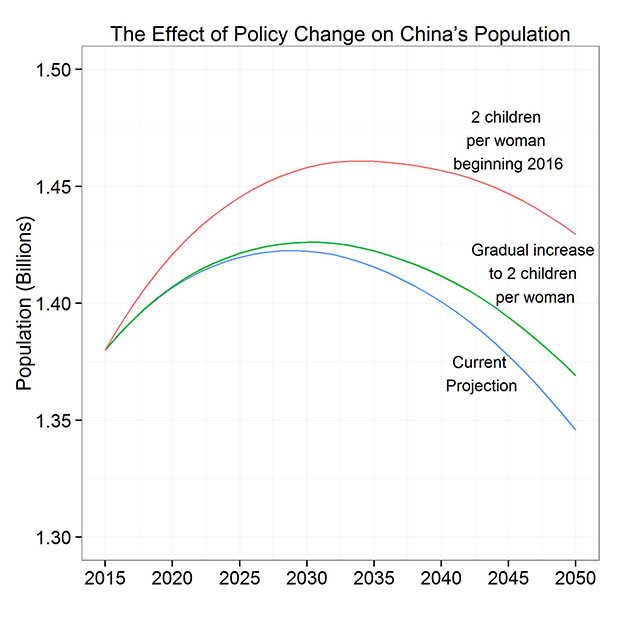 effects of overpopulation in china Overpopulation is a big issue that affects everyone in the world, both in the present and in the future this is particularly true in countries that have high population densities, such as china, bahrain, and bangladesh.