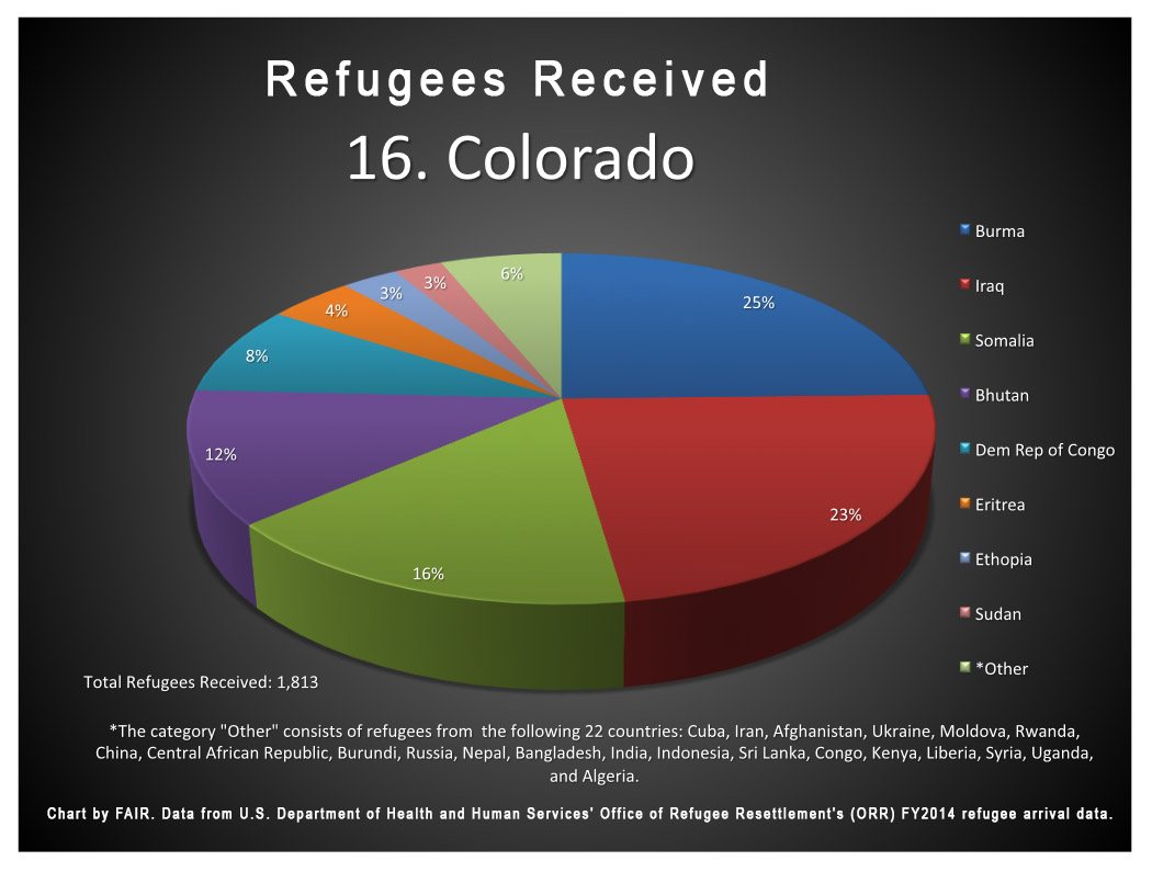 Refugee admissions to Colorado during FY 2014