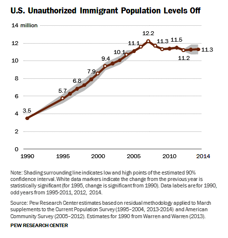 immigrants do not increase crime rates essay 2015-7-14  immigration and crime  have far lower crime rates than native-born americans do  but most americans do not in fact seem to.