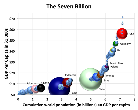 Population vs GDP per capita