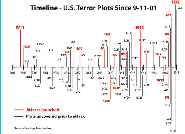 United States Terror Plots Since 9-11-2001