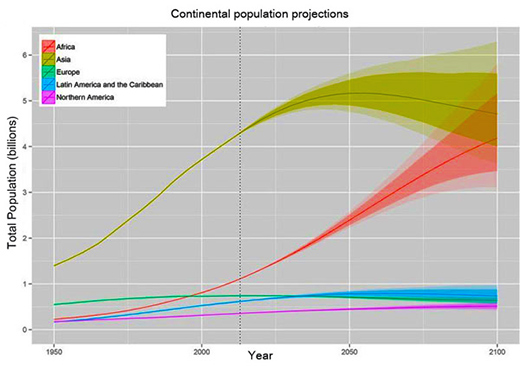 Projected population of Africa vs Europe