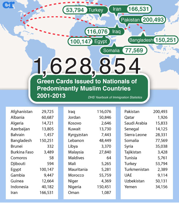 Green cards issued to nationals of muslim countries 2001-2013