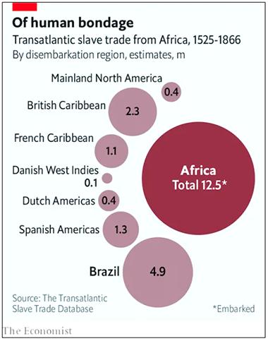 Transatlantic slave trade from Africa, 1525-1866