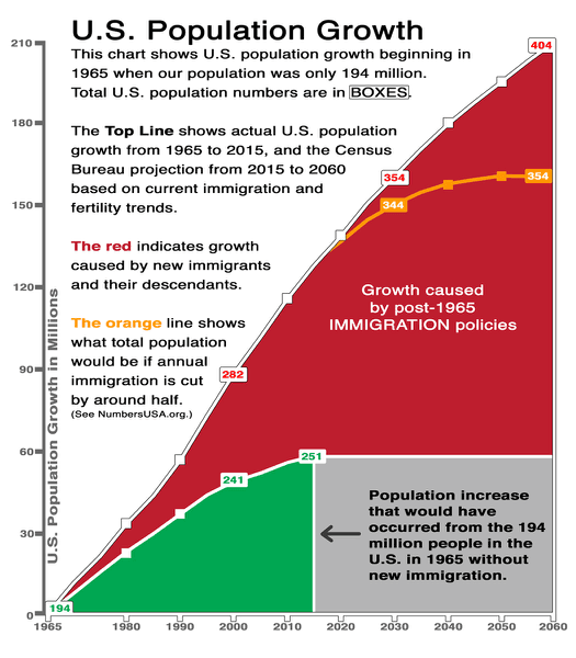U.S. population growth projections to 2060 - NumbersUSA.com