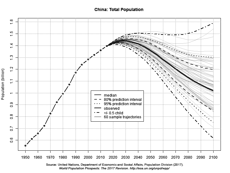 China - total population projection to 2100