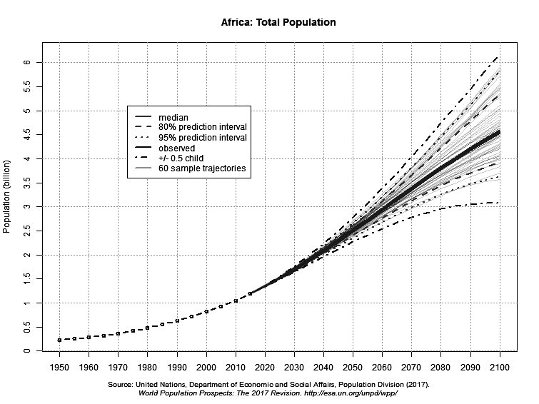 Africa - total population projected to 2150
