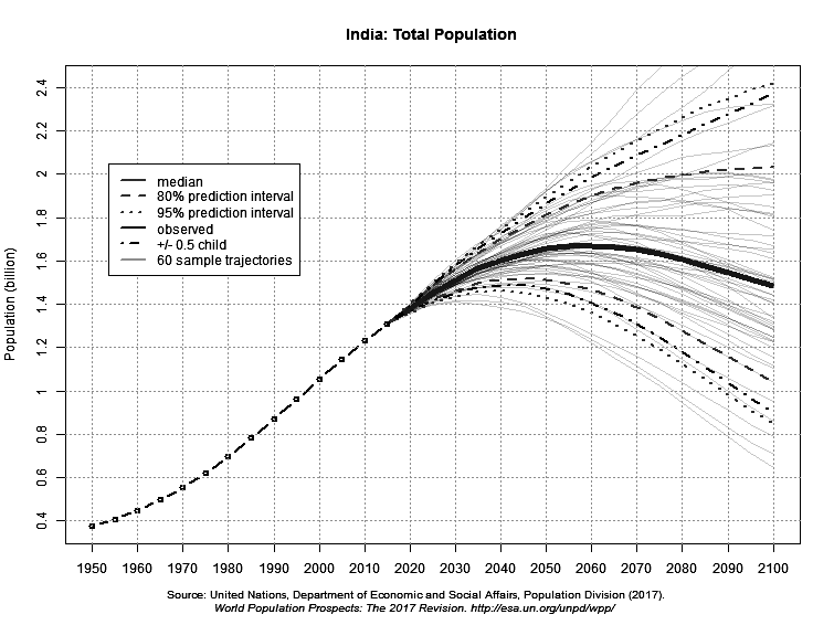India - total population projected to 2100