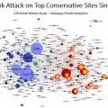 Facebook attacks on conservative sites since 2017