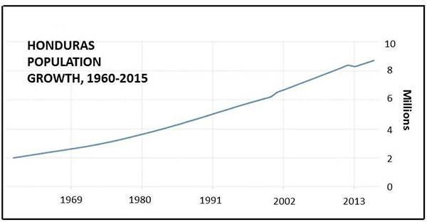 Honduras population growth 1960-2015