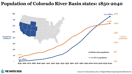 Population of Colorado River Basin 1850 to 2040