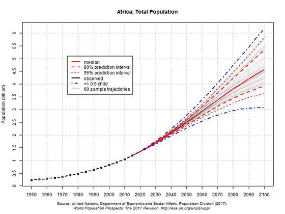 UN 2017 projections of Africa's population to 2100