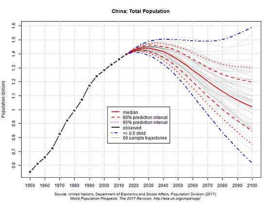 UN 2017 projections of China's population to 2100