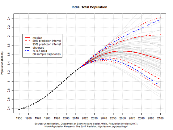 UN 2017 projections of India's population to 2100
