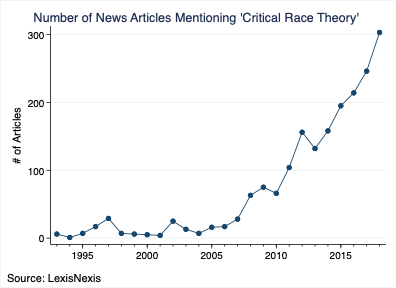 Number of News Articles Mentioning 'Critical Race Theory'