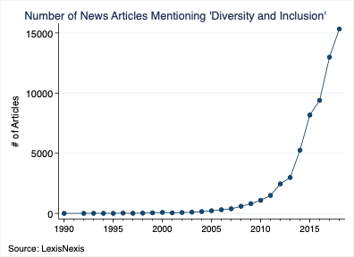 Number of News Articles Mentioning 'Diversity and Inclusion'