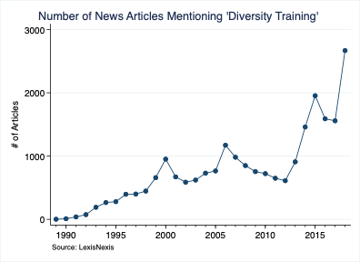 Number of News Articles Mentioning 'Diversity Training'