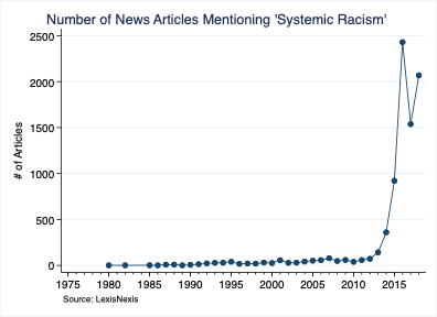 Number of News Articles Mentioning 'Systemic Racism'