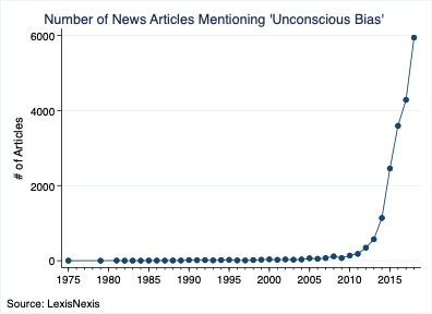 Number of News Articles Mentioning 'Unconscious Bias'