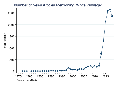 Number of News Articles Mentioning 'White Privilege'