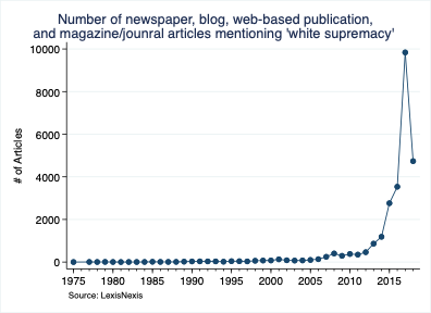 Number of News Articles Mentioning 'White Supremacy'