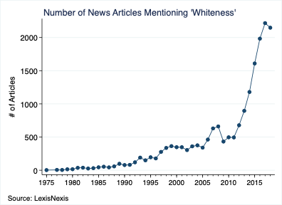 Number of News Articles Mentioning 'Whiteness'
