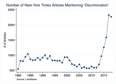 Number of New York Times News Articles Mentioning 'Discrimination'