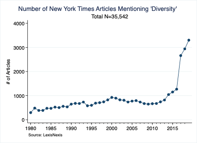Number of New York Times Articles Mentioning 'Diversity'