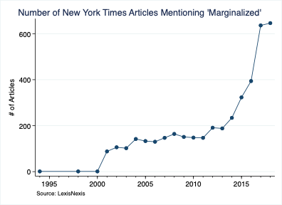 Number of New York Times Articles Mentioning 'Marginalized'