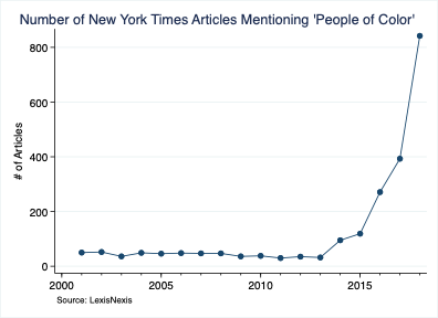 Number of New York Times Articles Mentioning 'People of Color'