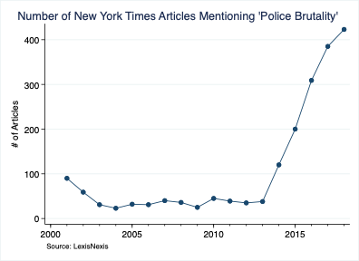 Number of New York Times Articles Mentioning 'Police brutality'