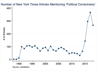 Number of New York Times Articles Mentioning 'Political Correctness'
