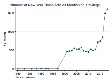 Number of New York Times Articles Mentioning 'Privilege'