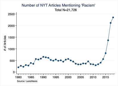Number of New York Times Articles Mentioning 'Racism'