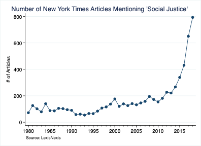 Number of New York Times Articles Mentioning 'Social Justice'