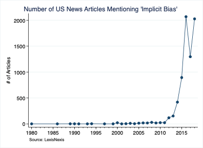 Number of US News Articles Mentioning 'Implicit Bias'