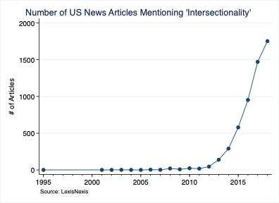 Number of US News Articles Mentioning 'Intersectionality'