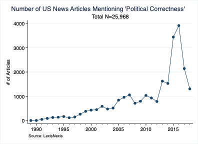 Number of US News Articles Mentioning 'Political Correctness'