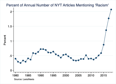 Percent of New York Times Articles Mentioning 'Racism'