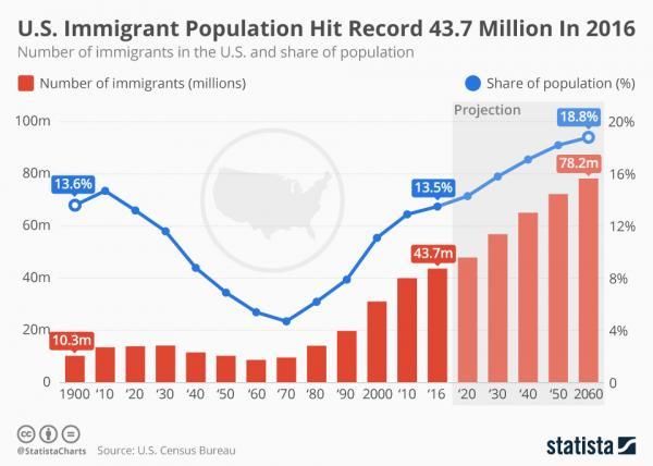 U.S. Immigrant population hit record 43.7 million in 2016