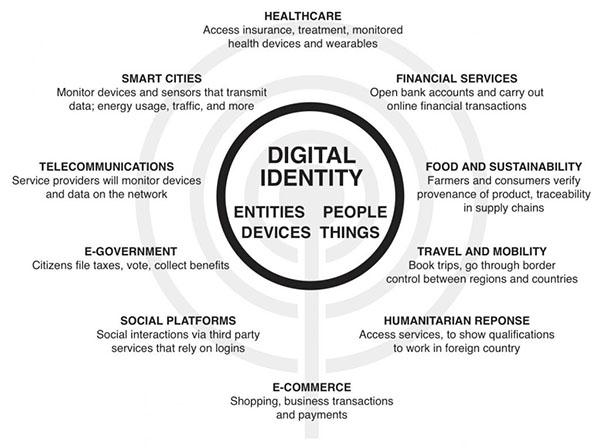 Digital Identity - World Economic Forum 2018