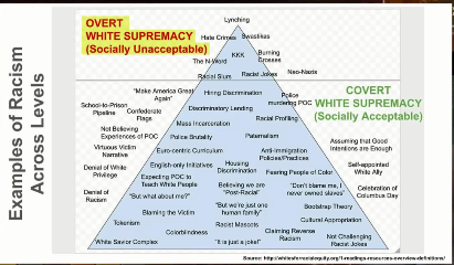 Iowa public schools Critical Race Theory chart