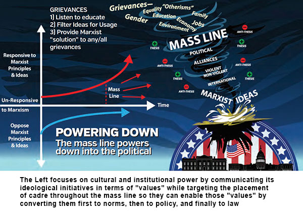 """The Left """"powers down"""" by converting Marxist values first to norms, then to policy, and finally to law."""