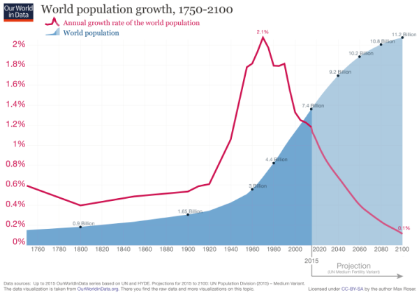 World population growth and growth rate, 1750-2100, Our World In Data